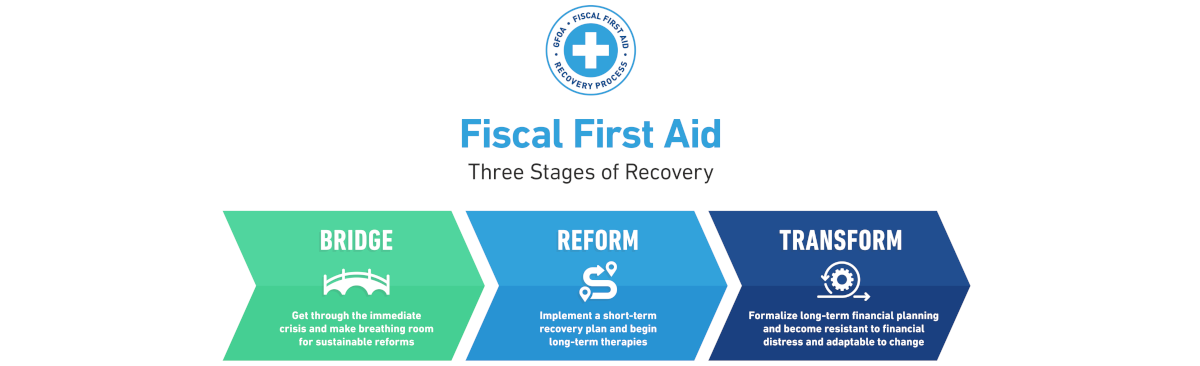 GFOA Fiscal First Aid Resource Center